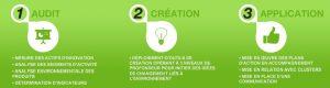 Méthode d'éco-innovation